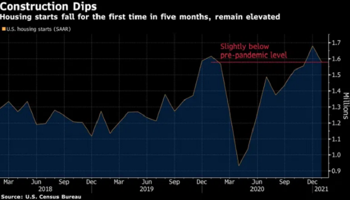 Home construction in US starts falling for first time in five months